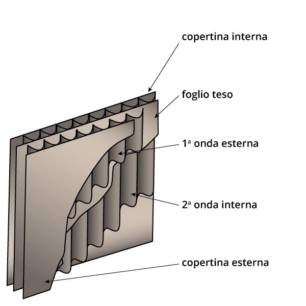 cartone-ondulato-2